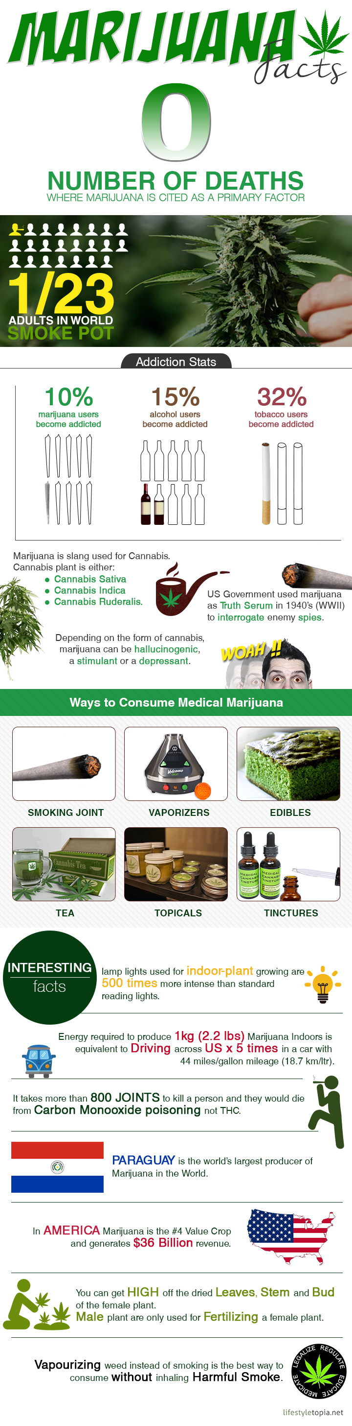 Interesting facts, stats and addiction about marijuana