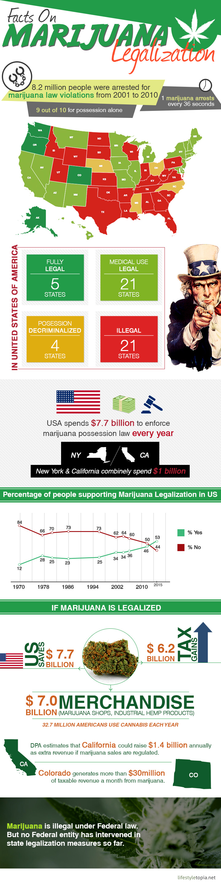 Interesting facts about marijuana possession, arrest and legalisation in United Satates